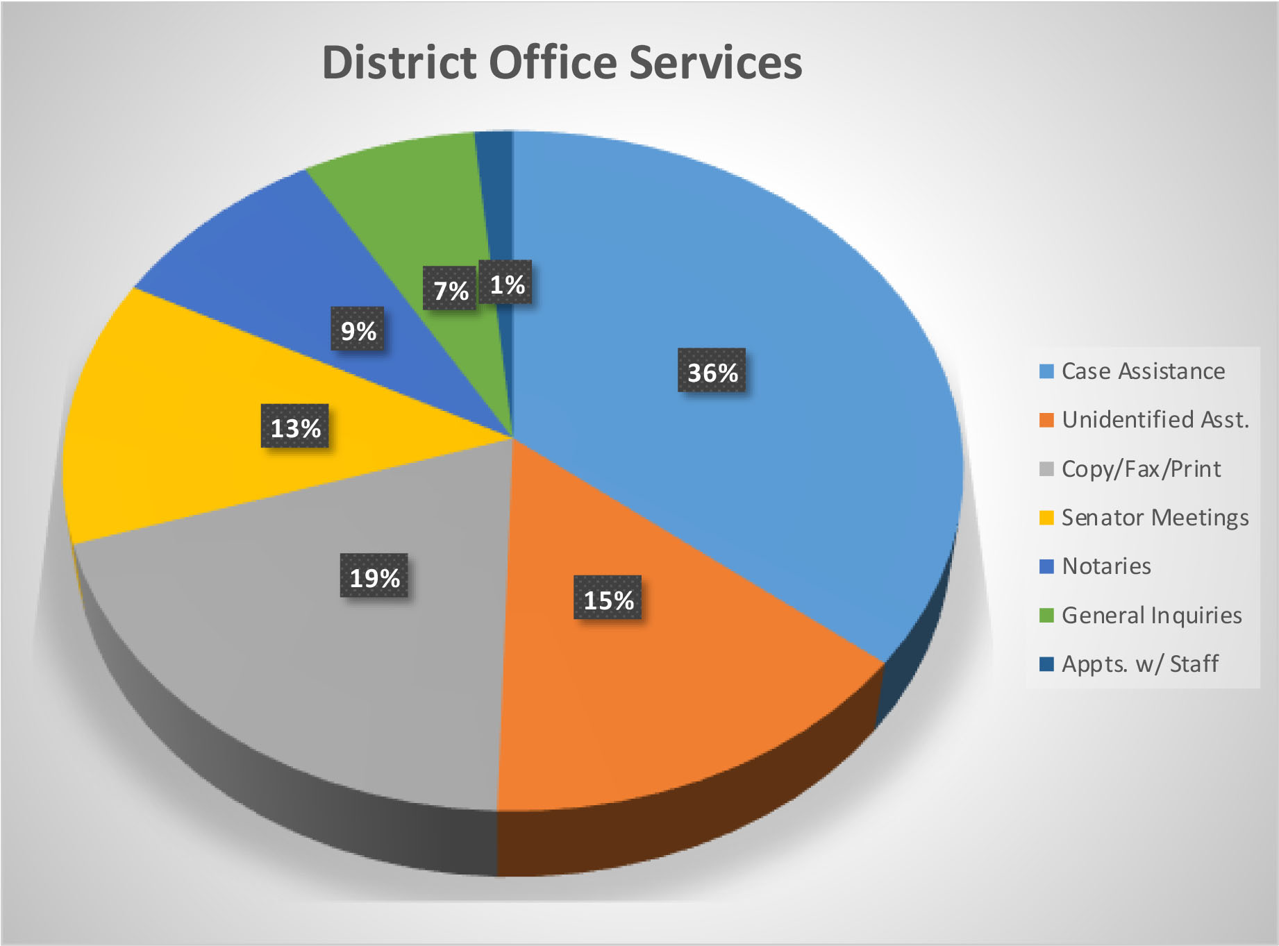 sd14_services_by_percentages.jpg