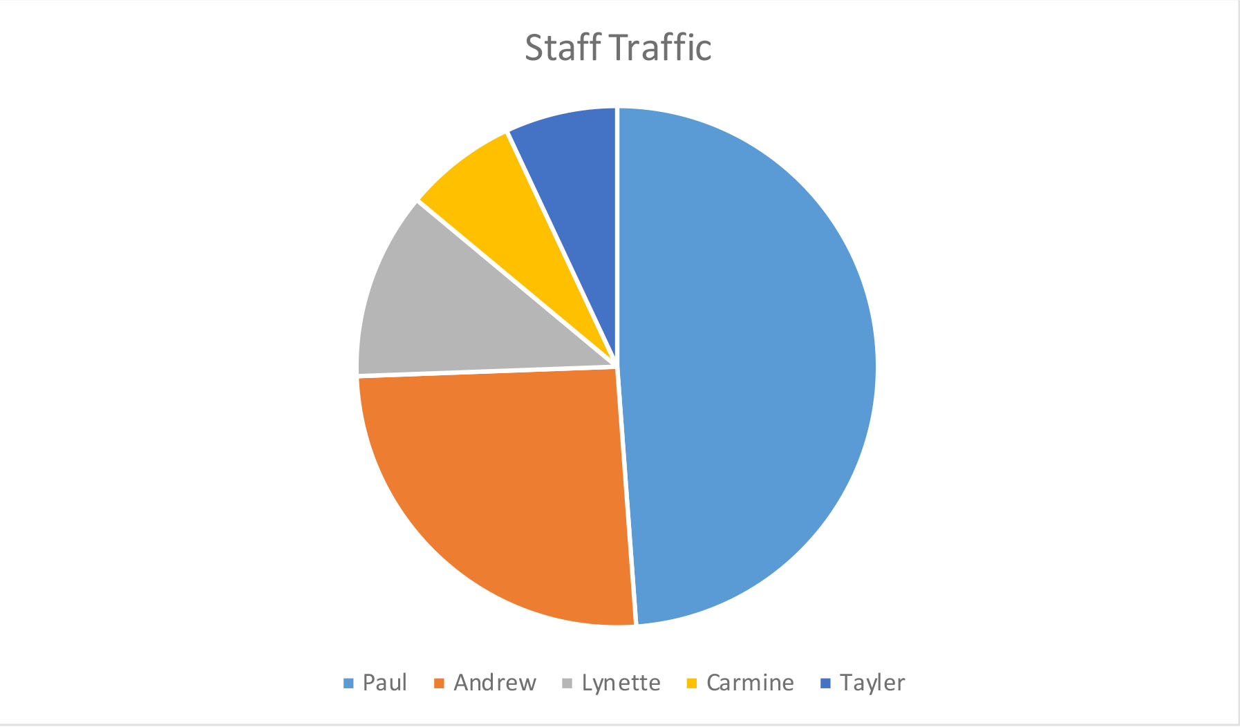 sd14_staff_traffic.jpg